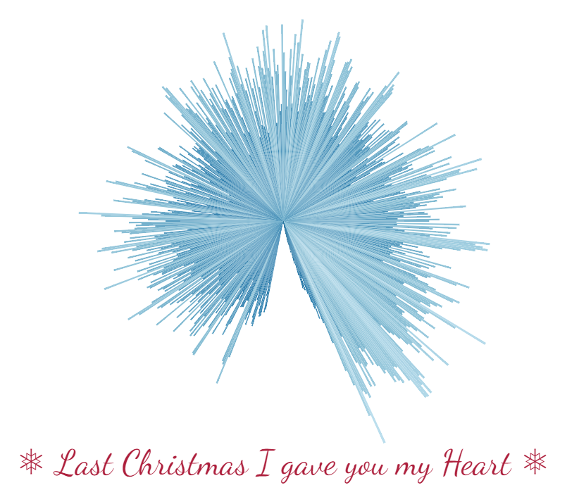 Ondes sonores Noël Last Christmas I gave you my Heart
