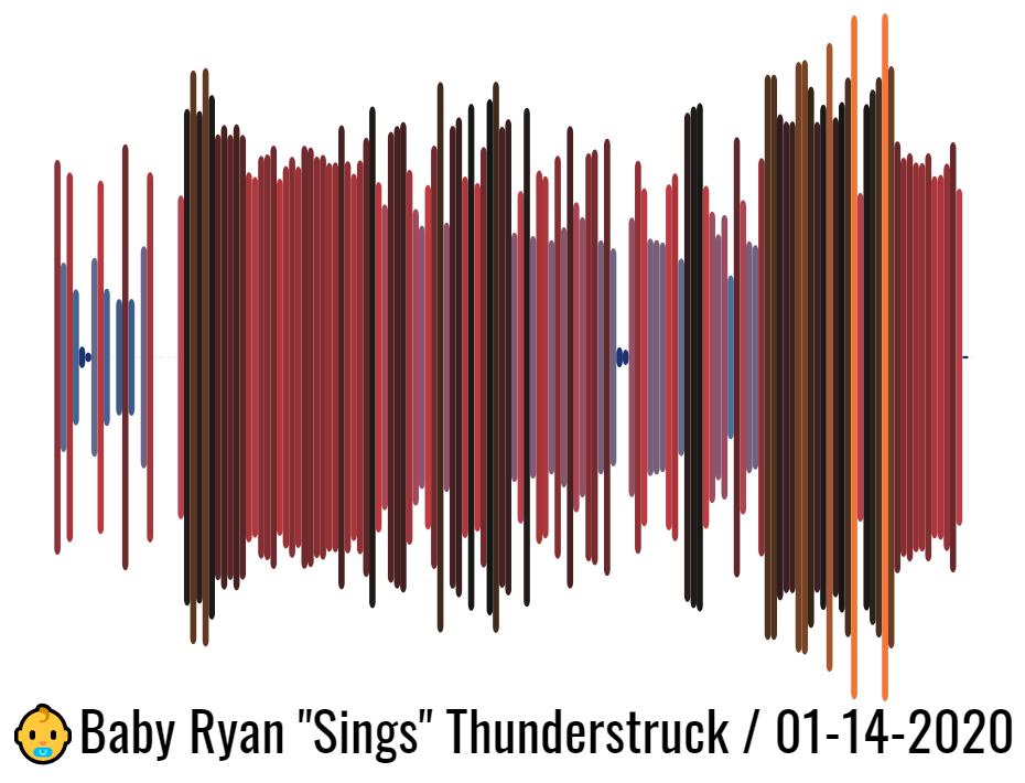 Baby Ryan - Thunderstruck - Soundviz soundwave